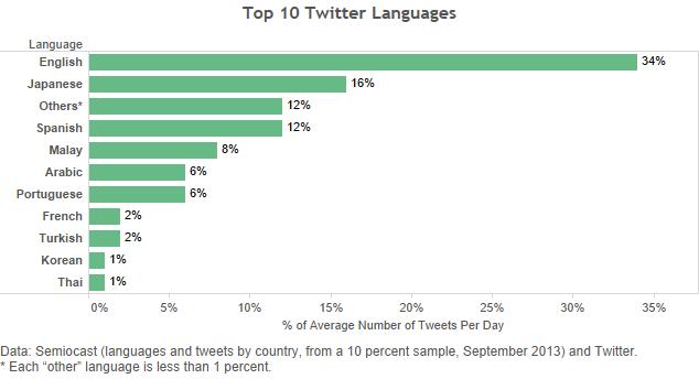 """每日平均推文語言百分比。 數據來源:Semiocast (以國家列出語言及推文,10%樣本,2013年9月) 、推特。 * 每一個""""other""""的語言佔少於1%"""